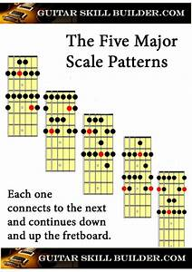 Beginning Guitar Scales Diagrams