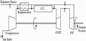 Schematic Diagram Of Regenerated Free Pt Gas Turbine Engine