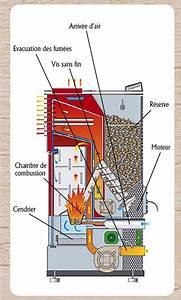 Thermostat Pour Poele A Granule : plein feux sur les po les granul s strada dici ~ Dailycaller-alerts.com Idées de Décoration