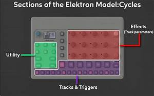 Elektron Model Cycles Setup Guide