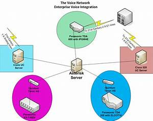 A Network I Mange
