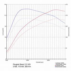Chiptuning Peugeot Boxer 2 2 Hdi  2198ccm  110kw  150ps