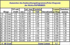 Umrechnung Lumen Watt Led Tabelle : led ringlicht ~ Watch28wear.com Haus und Dekorationen