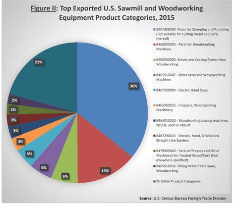 woodworking equipment finds vibrant export market