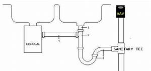 Plumbing A Kitchen Double Sink  With Dishwasher And