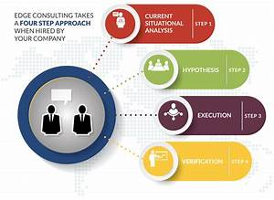Four Step Approach To Consulting