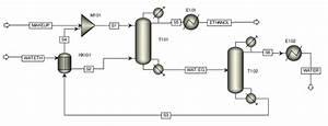 Shows The Process Flow Diagrams Of The Conventional And