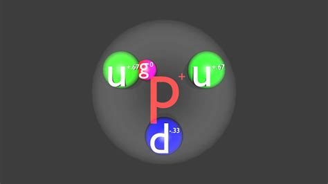 Is A Proton A Subatomic Particle by Physics Of Subatomic Particles Proton Neutron Pion