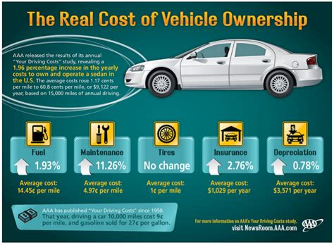 aaa cost  car ownership   rise  city