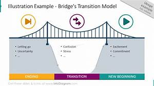 18 Modern Bridge Diagrams Presentation Template To Show
