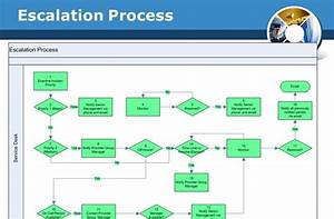Sample Process Flow Chart Manufacturing Sample Site L