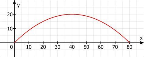 bestimme die parabelgleichung der bruecke spannweitem