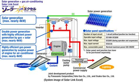 Ghp Equipped With Power Generator/by Technology