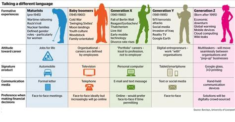 importance   leadership style   generation