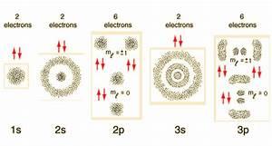 Visualizing Electron Orbitals