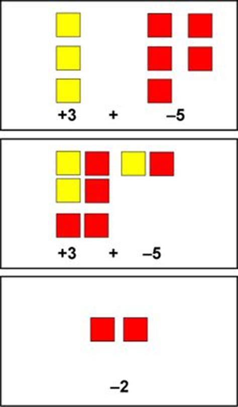 math integers on pinterest integers subtracting