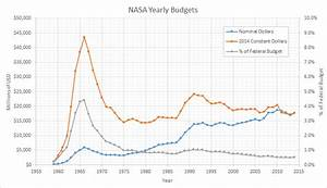 File:NASA budget linegraph BH.PNG - Wikipedia