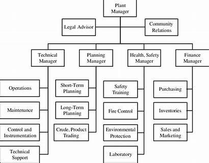 Chart Refinery Organization Paul Diagram