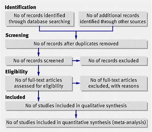 Overview - Systematic Reviews