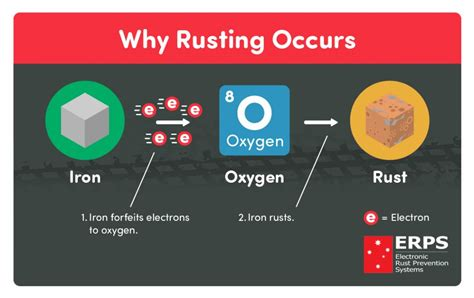 rust rusting iron equation corrosion erps why prevention works simple steps ideal system version
