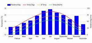 Beste Reisezeit  U00d6sterreich  Wetter  Klimatabelle Und Klimadiagramm