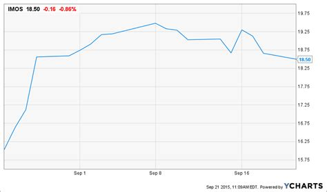 Atmel Sold, What Next For Semi Mergers? - M&A Daily ...
