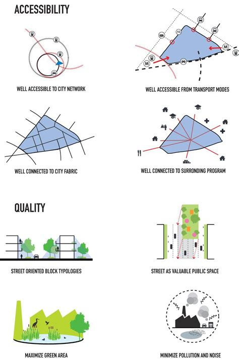 1000 images about site analysis exles on pinterest master plan urban and proposals