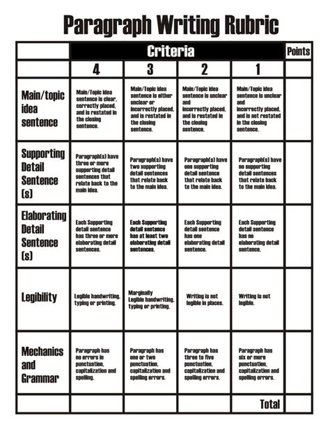 paragraph writing rubric   classroom paragraph