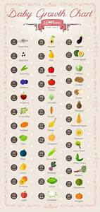 Fruit Baby Chart Pin On The More You Know