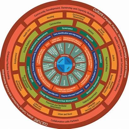 Wellness Mental Continuum Framework Nations Culture Indigenous