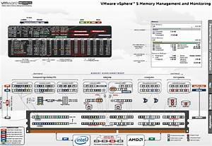 Vmware Vsphere 5 Memory Management And Monitoring Diagram