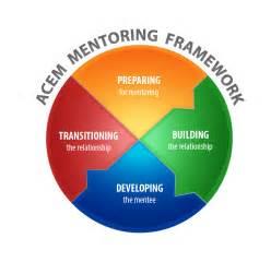 Mentoring Framework