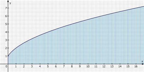 integral berechnen beispiel integration durch