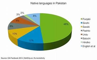 Pakistan Languages Native National Significance Urdu Lingua