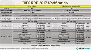 IBPS RRB 2017 Notification: Officer Scale-1 & Office ...