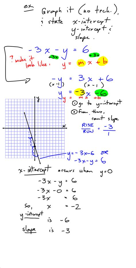grade 10 applied precalculus cheetah the effect of changing the coefficent of in the equation y