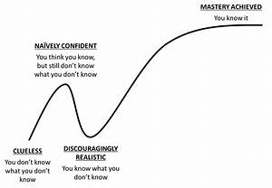 Live Your Life By Accelerating Your Learning Curve
