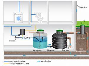 Installation Recuperateur Eau De Pluie : cuve eau pluie interieur infos et conseils ~ Dode.kayakingforconservation.com Idées de Décoration
