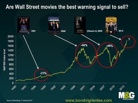 hottest wall street movies   hit theatres    time   big stock market