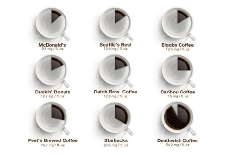 Caffeine Levels by Fast Food Coffee Type: An Infographic   Daily Coffee News by Roast Magazine