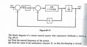 Solved  The Block Diagram Of A Motor Control System With T