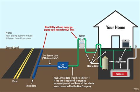 Dimock Township Gets Natural Gas Service - Natural Gas ...