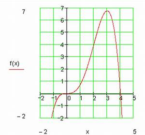 Kurvendiskussion Berechnen : kurvendiskussion beispiel 5 ~ Themetempest.com Abrechnung