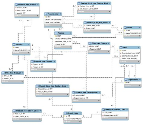 relational  schema   product specification