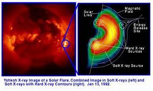 Noaa  Como Os Cientistas Podem Prever As Erup U00e7 U00f5es Solares