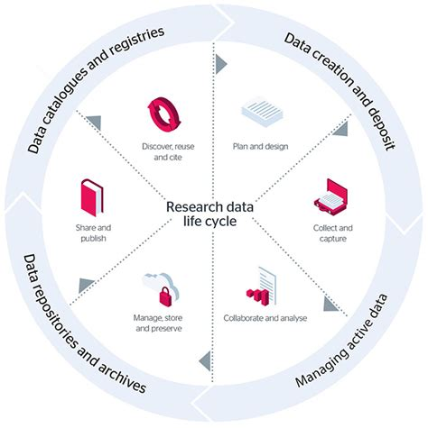 manage  research data  guide