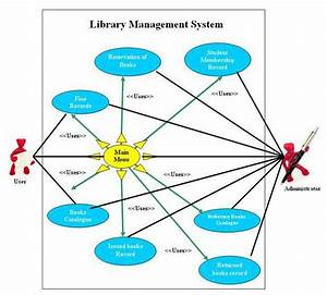 Er Diagram For Library Management System Project