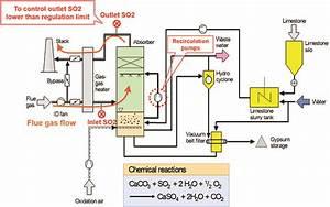 Advanced Process Control For Optimizing Flue Gas