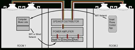 whole house audio wiring diagram 32 wiring diagram