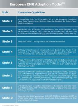 elektronische patientenakte  bringt deutschland